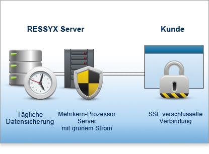 reservierung-software_ressyx__sicherheit